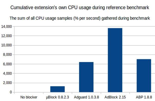 uBlock Origin brings Chrome extension back