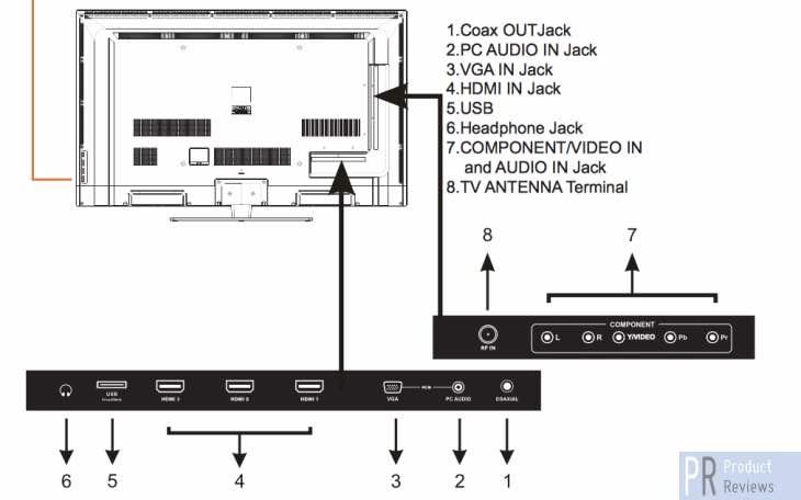 westinghouse-EU50F2G2-50-inch-tv-review
