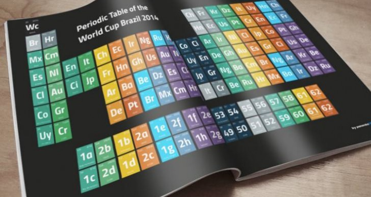 World Cup 2014 Periodic Table, as desktop wallpaper